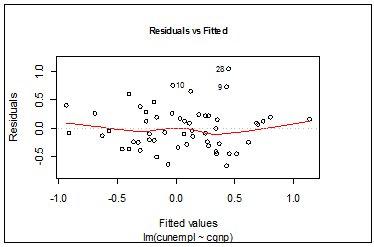 Bucci regression article
